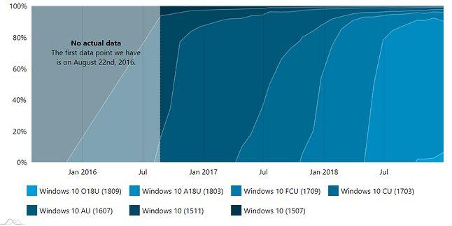 Tempo aktualizacji Windowsa 10, źródło: AdDuplex.