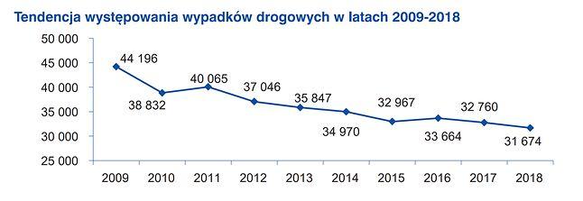 Fragment raportu o wypadkach w Polsce w 2018 roku, źródło: raport Komendy Głównej Policji.