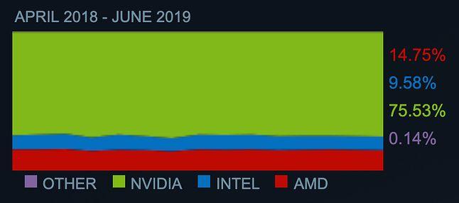 Popularność producentów kart graficznych, Steam