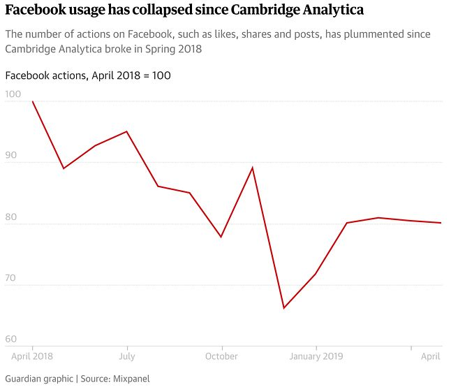 Dane z Mixpanel opracowane przez The Guardian