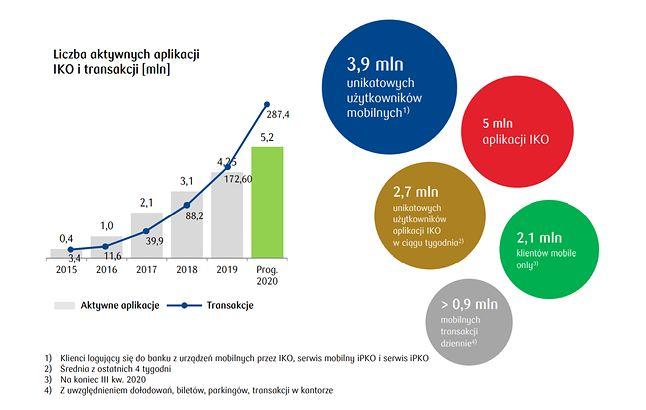 statystyki użytkowania aplikacji IKO w 2020 r., fot. PKO BP