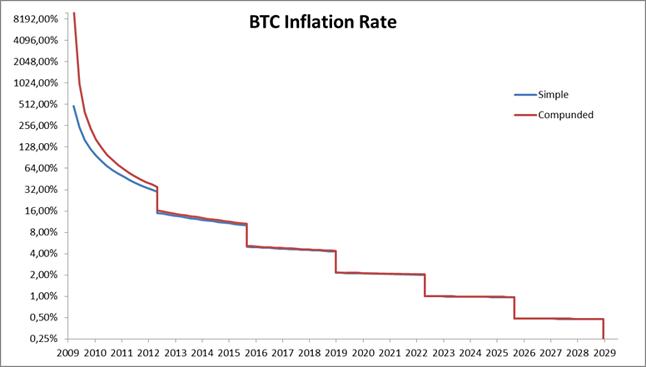 Inflacja Bitcoina w czasie