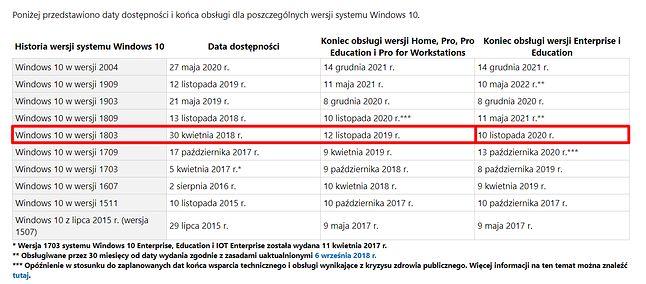 Tabela opisująca daty końca wsparcia poszczególnych wersji Windows 10. Jak widać, jeszcze jej nie zaktualizowano, źródło: Microsoft.