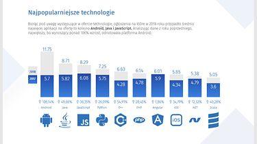 Zarobki w branży IT wciąż rosną. Nawet młodzi programiści mogą liczyć na coraz wyższe pensje. Raport No Fluff Jobs. - informacja prasowa - Fragment raportu No Fluff Jobs