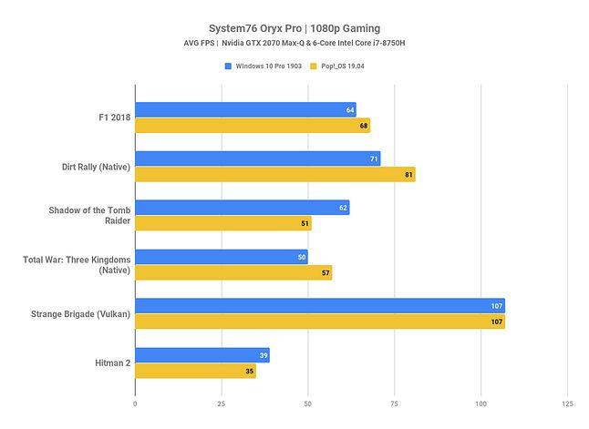 Znaleziony na stronie Forbes benchmark Windows 10 i starszej wersji Pop!_OS