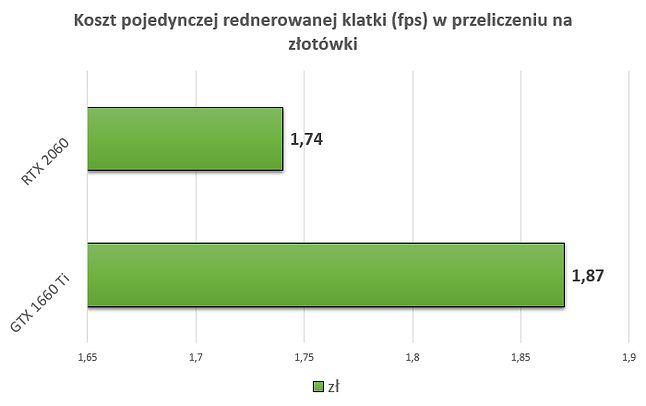 W tym porównaniu bardziej opłacalnym jest RTX 2060, choć różnica 13 gr jest raczej symboliczna.
