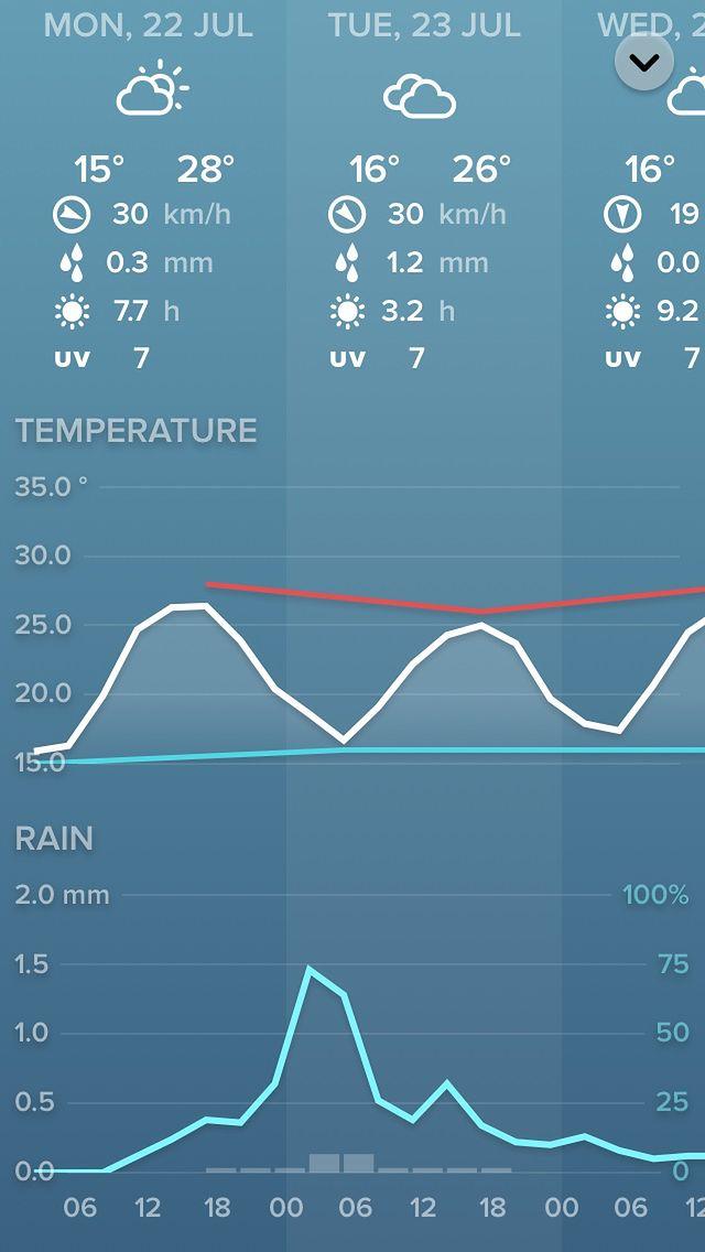 Szczegółowa prognoza pogody