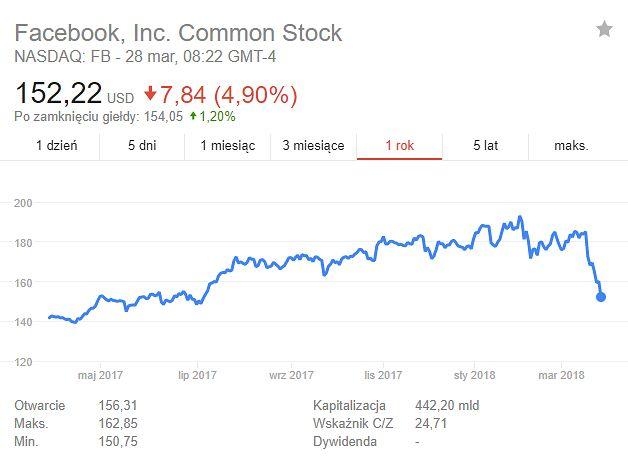 Spadek wartości akcji Facebooka jak dotąd nie wyhamował. Źródło: Google.