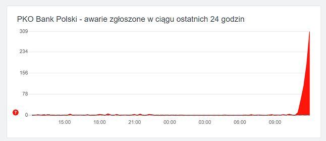 Awaria w PKO Banku Polskim