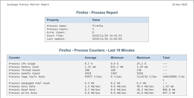 Firefox - Raport SysGauge