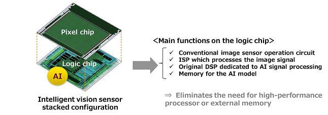 Konstrukcja całego układu pozornie nie jest skomplikowana, fot. Sony.