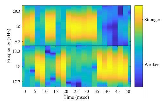 Analiza komunikacji wykorzystującej modulację B-FSK podczas przesyłu sekwencji bitów 0101000111. Źródło: publikacja z badaniami.