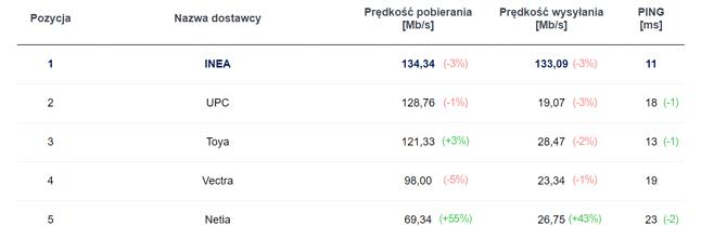 TOP5 rankingu operatorów Internetu stacjonarnego (fot. speedtest.pl)