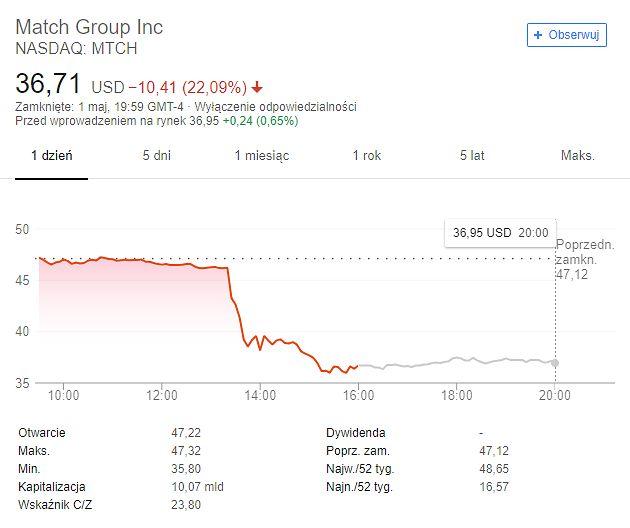 Wartość akcji Match Group – właściciela Tindera (ale nie tylko). Ostatnia doba, źródło: Google.