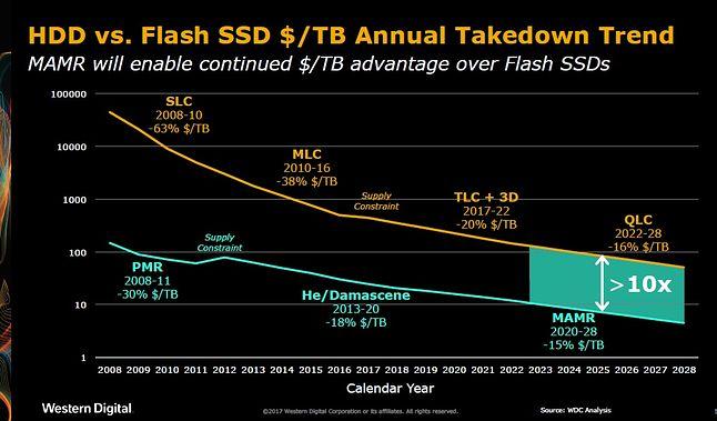 Trendy cenowe dysków SSD i HDD (źródło: Western Digital)