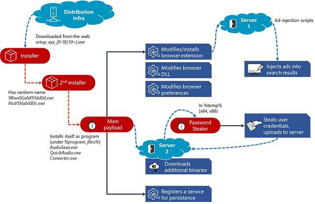 schemat działania złośliwego kodu, fot. Microsoft