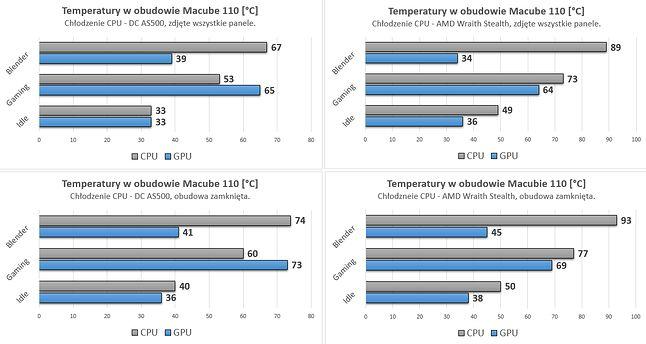 Gruntowne porównanie z chłodzeniem Deepcool i fabrycznym AMD.