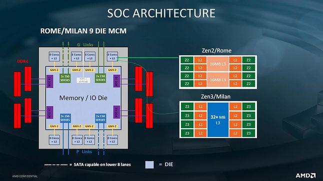 Schemat kompleksu w Zen 3, fot. AMD / RedGamingTech