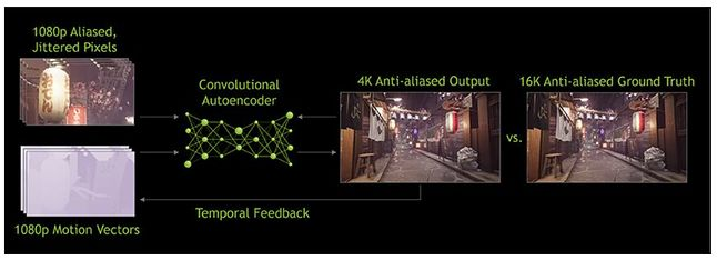 DLSS, czyli super sampling z wykorzystaniem sztucznej inteligencji