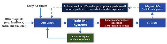 Architektura uczenia maszynowego wykorzystywana w procesie aktualizacji Windows 10, źródło: Microsoft.
