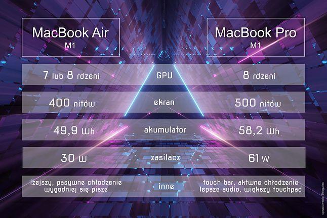 Najważniejsze różnice pomiędzy wariantami Air i Pro M1 (opracowanie własne)