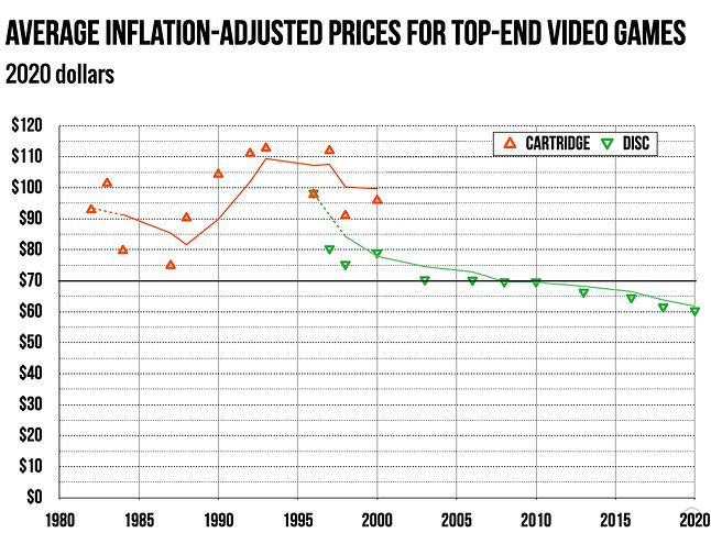 wykres historycznych zmian cen gier z uwzględnieniem inflacji (uwaga: dane pochodzą sprzed ogłoszenia ceny gier na PS5), fot. Ars Technica