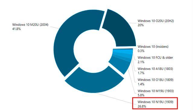 """Windows 10 1909 to druga w kolejności najpopularniejsza obecnie wersja """"dziesiątki"""", źródło: AdDuplex."""