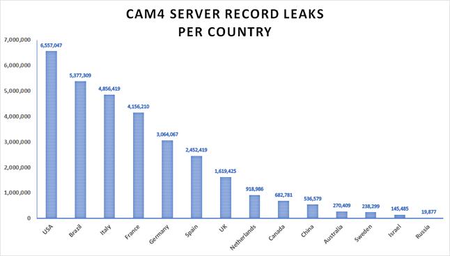 Kraje z największą liczbą dotkniętych wyciekiem użytkowników CAM4, fot. Safety Detectives