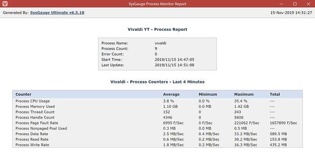 Vivaldi - użycie CPU i pamięci RAM podczas odtwarzania filmu na YT.