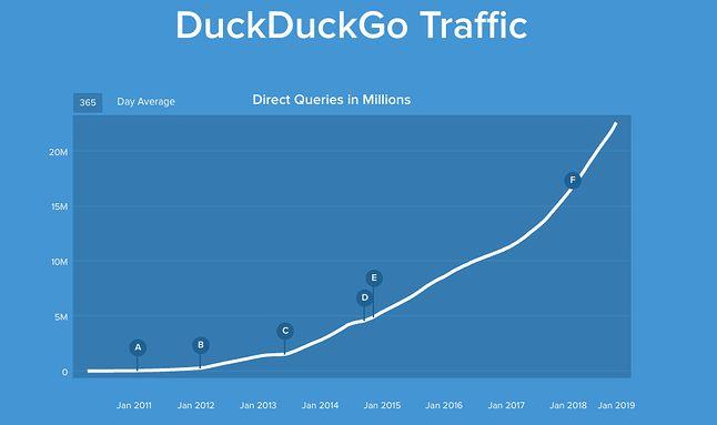 Wyszukiwarka DuckDuckGo coraz popularniejsza.