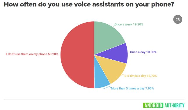 Wyniki ankiety Android Authority