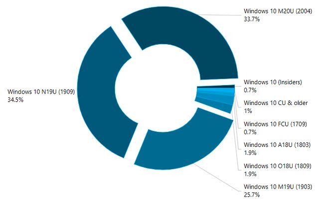 Popularność wersji Windows 10 we wrześniu 2020 roku, źródło: AdDuplex.