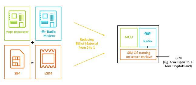 Uproszczony schemat elementów iSIM, źródło: arm.com