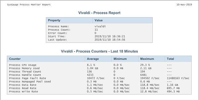 Vivaldi - Raport SysGauge