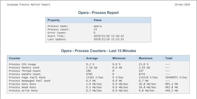 Opera GX - Raport SysGauge