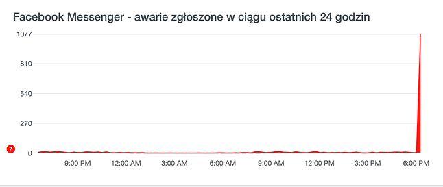 Rośnie lista zgłoszeń dot. awarii Facebook Messengera, źródło: downdetector.pl