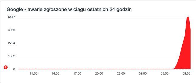 Wykres problemów z usługami Google