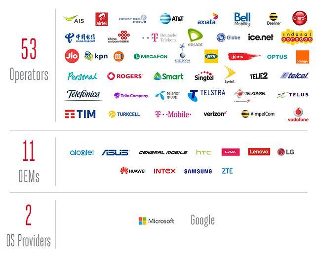 Schemat wyrażający wsparcie dla Uniwersalnego Profilu. Źródło: https://www.gsma.com/futurenetworks/rcs/universal-profile/