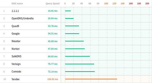 Testy serwerów DNS wykonane przez DNSperf