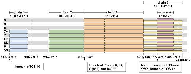 5 łańcuchów zagrożeń opisanych przez Project Zero dotyczących różnych wersji iOS-a, źródło: Project Zero.