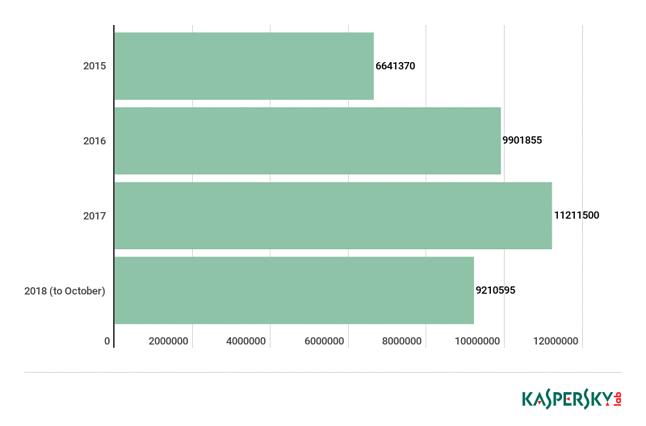 Ponad 9 milionów zgłoszeń szkodliwego oprogramowania do trzeciego kwartału 2018 roku, źródło: Kaspersky Lab.