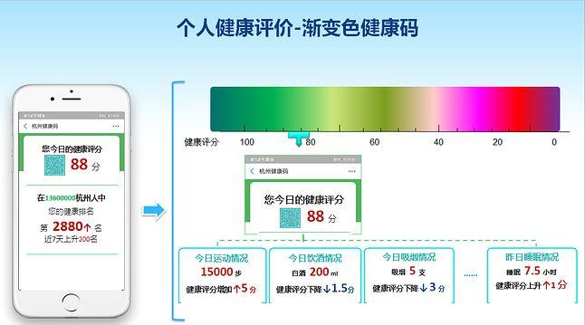 tak wygląda planowana aplikacja do monitoringu zdrowia, fot. Komisja ds. Zdrowia w Hangzhou