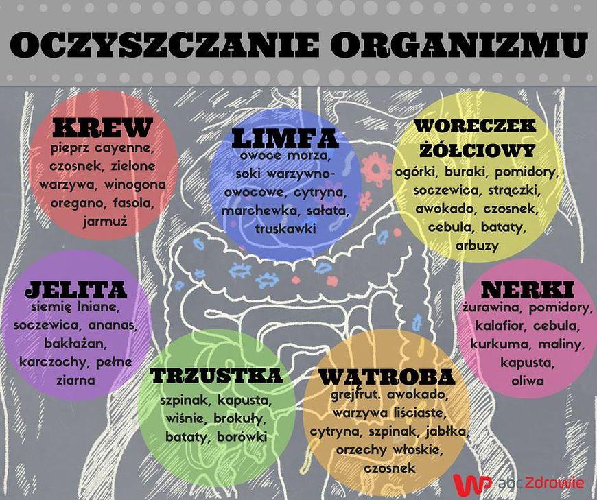 Naturalne oczyszczanie organizmu