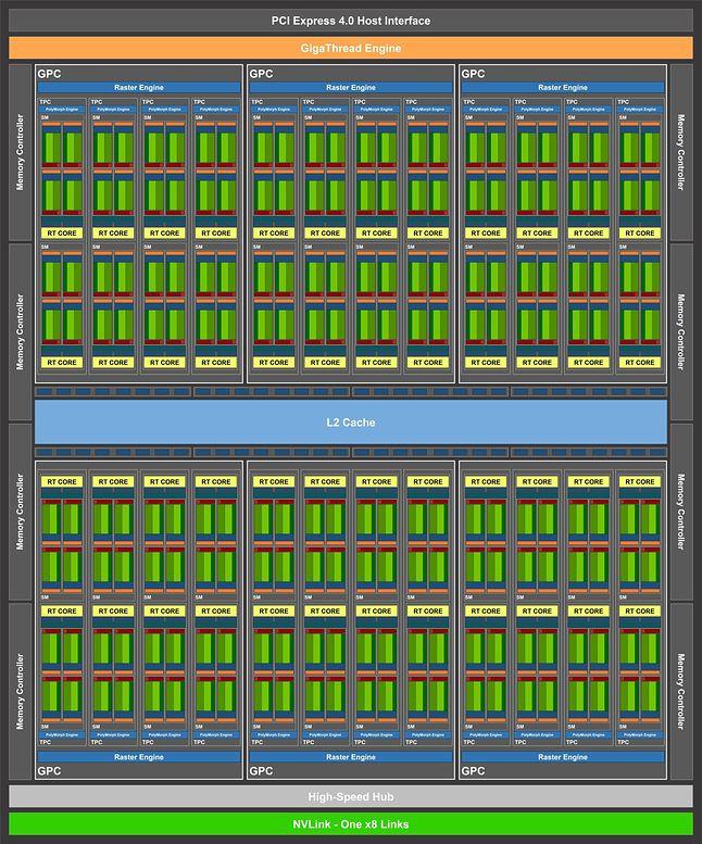 Ampere GA104 — schemat blokowy
