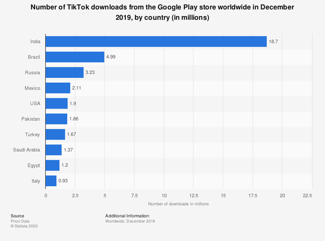 Tylko w grudniu 2019 roku TikTok został pobrany prawie 19 mln razy w samych Indiach, źródło: Statista.