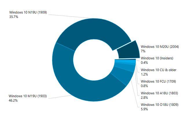 Obecna popularność wersji Windows 10, źródło: AdDuplex.