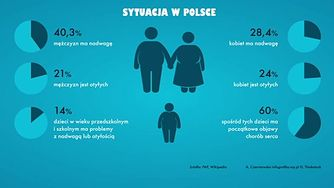Polskie społeczeństwo jest otyłe (WIDEO)
