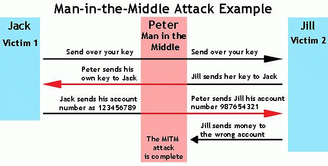 Uproszczony schemat ataku man-in-the-middle, źródło: Veracode.