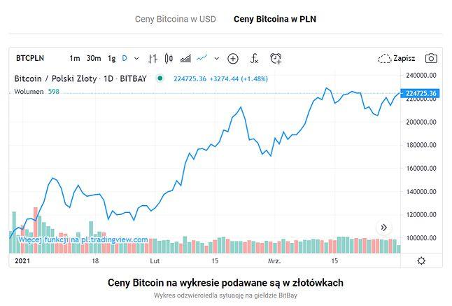 Kurs Bitcoina, źródło: e-kursy-walut.pl