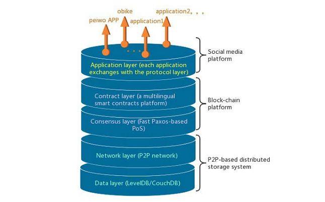 Architektura Trona: czy uTorrent posłuży jako rozproszony system przechowywania treści?